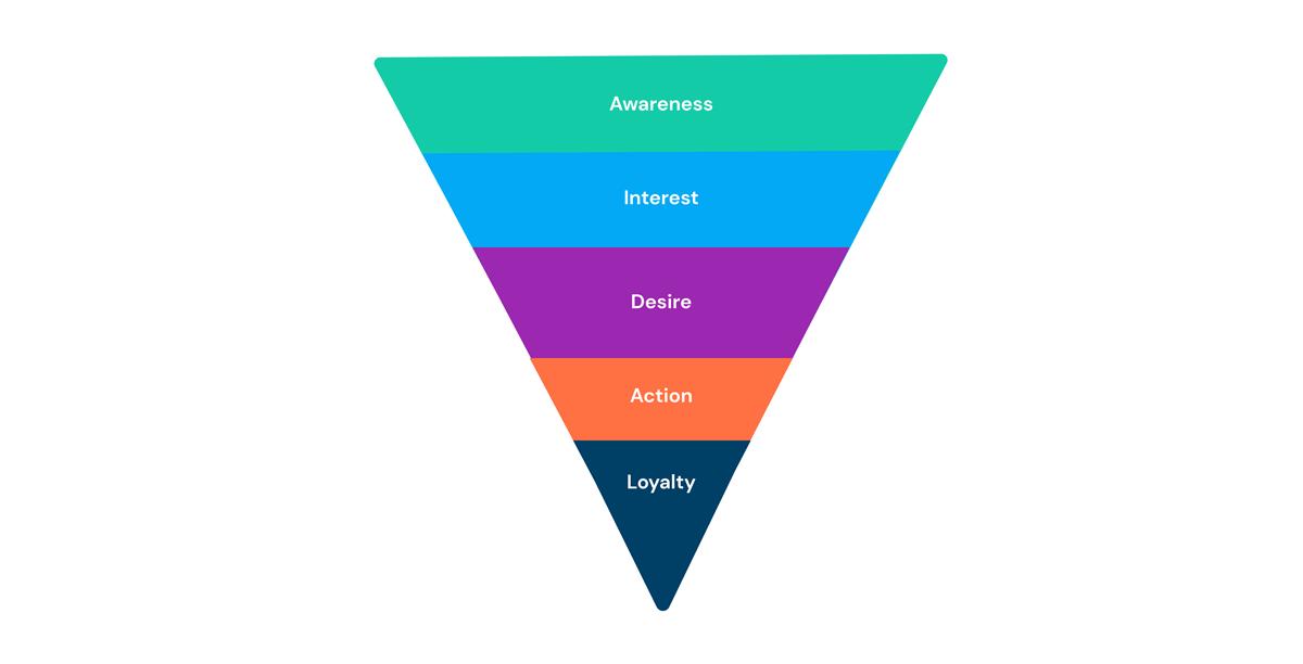 Customer funnel pyramid