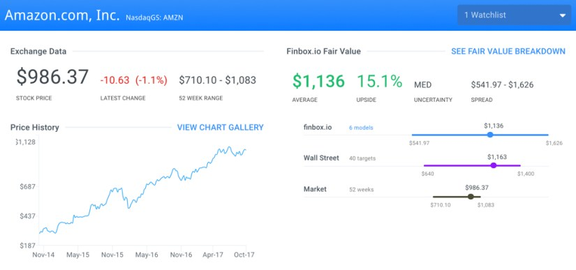 AMZN Finbox.io Fair Value Page