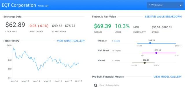 EQT Finbox.io Fair Value Page