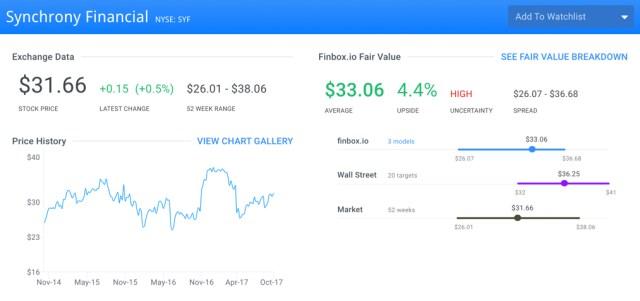 SYF Finbox.io Fair Value Page