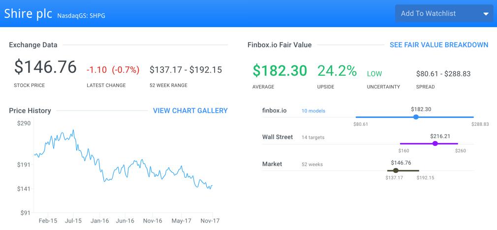 SHPG Fair Value Page