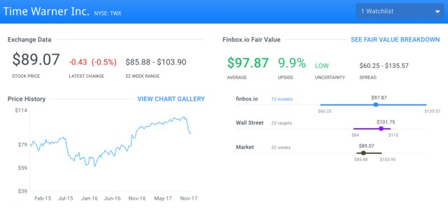 TWX Fair Value Page