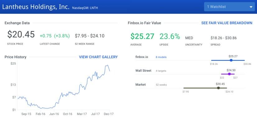 LNTH Fair Value Graph
