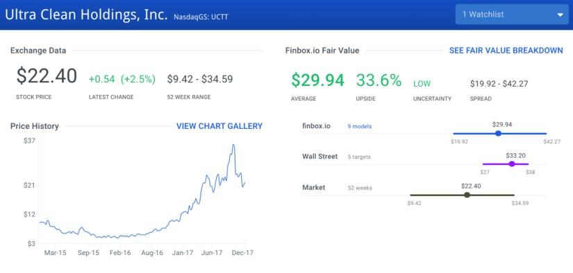 UCTT Fair Value Graph
