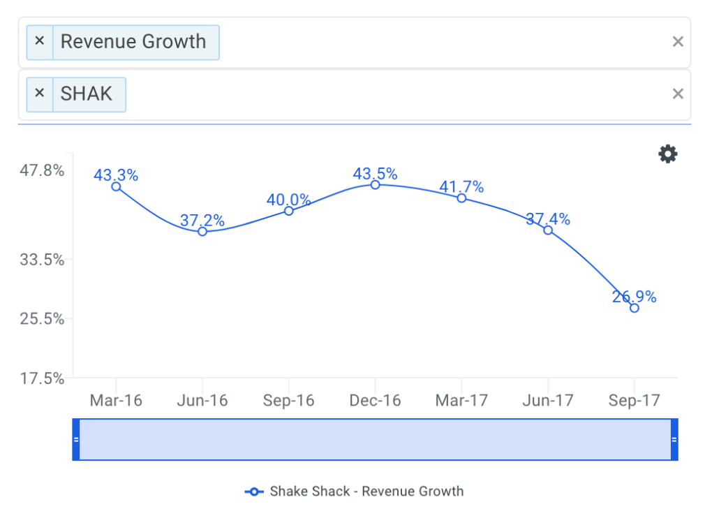 SHAK Quarterly Revenue Growth CHart