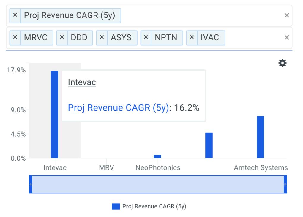 IVAC Proj Rev CAGR vs Peers