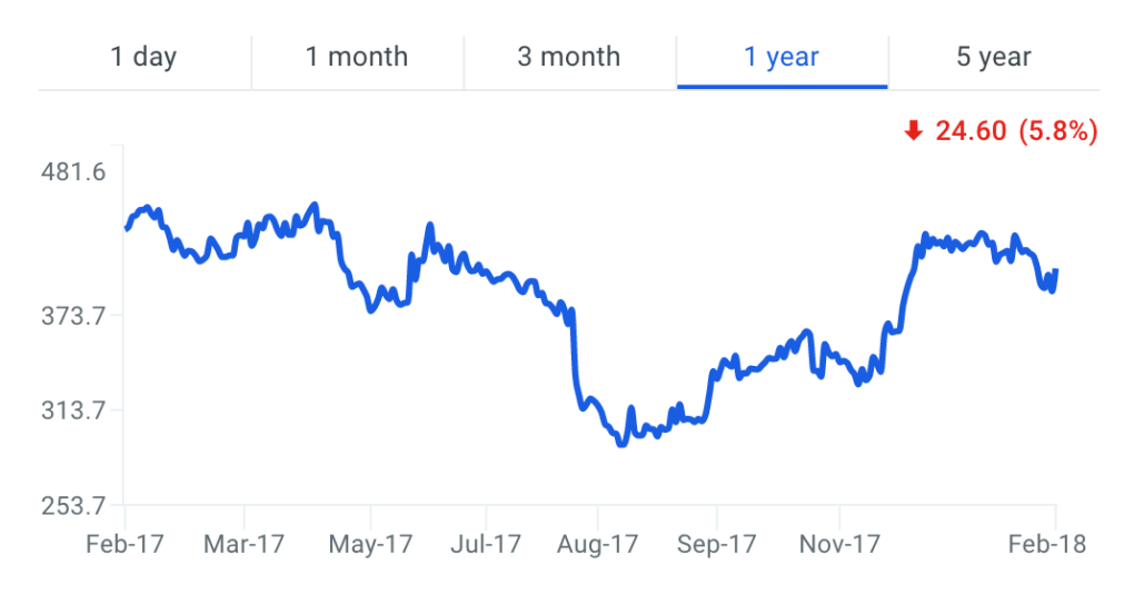 BH Stock Price Chart