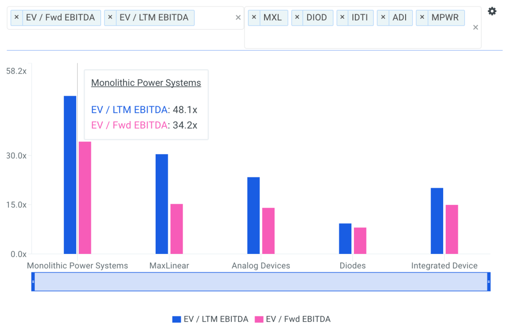 MPWR EBITDA Multiples Chart