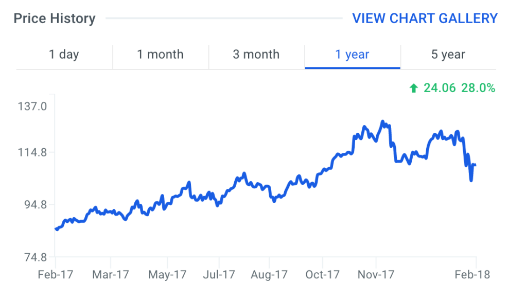 LULU Stock Price Chart