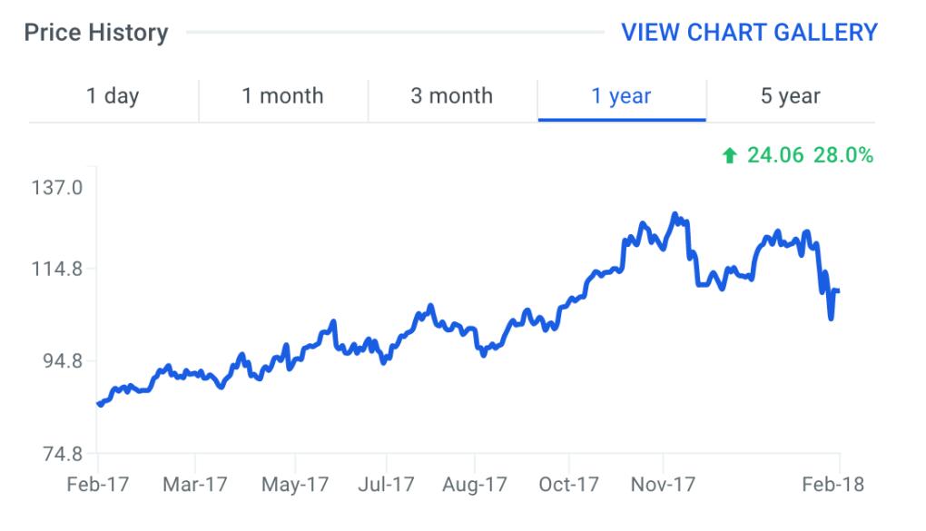 LULU Stock Price Chart