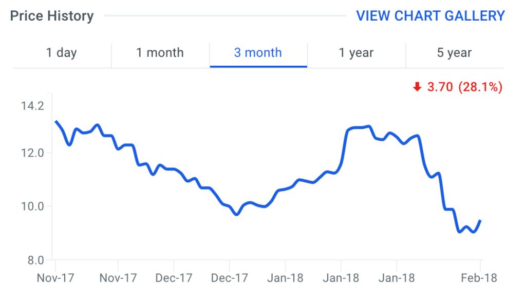 MX Stock Price Chart