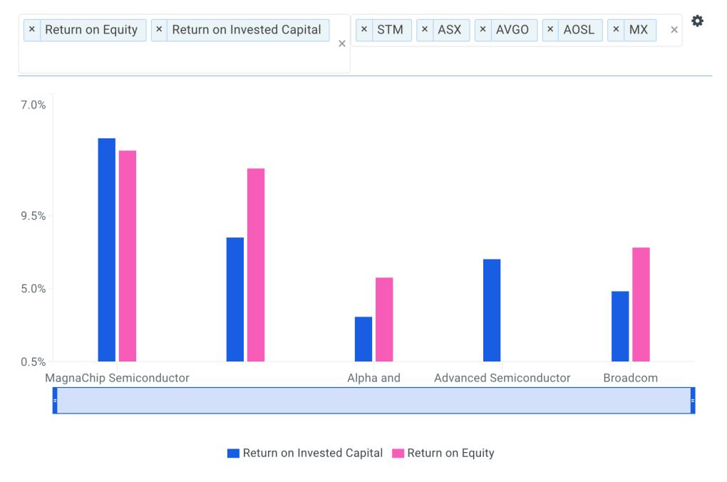 MX Returns vs Peers chart