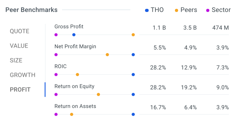 Is Thor Industries Inc Nyse Tho Stock 30 Undervalued