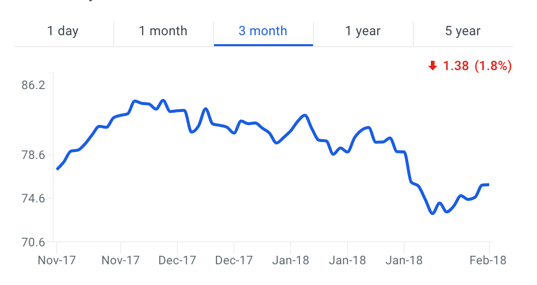 Tyson Foods, Inc Stock Price Chart - 3 months