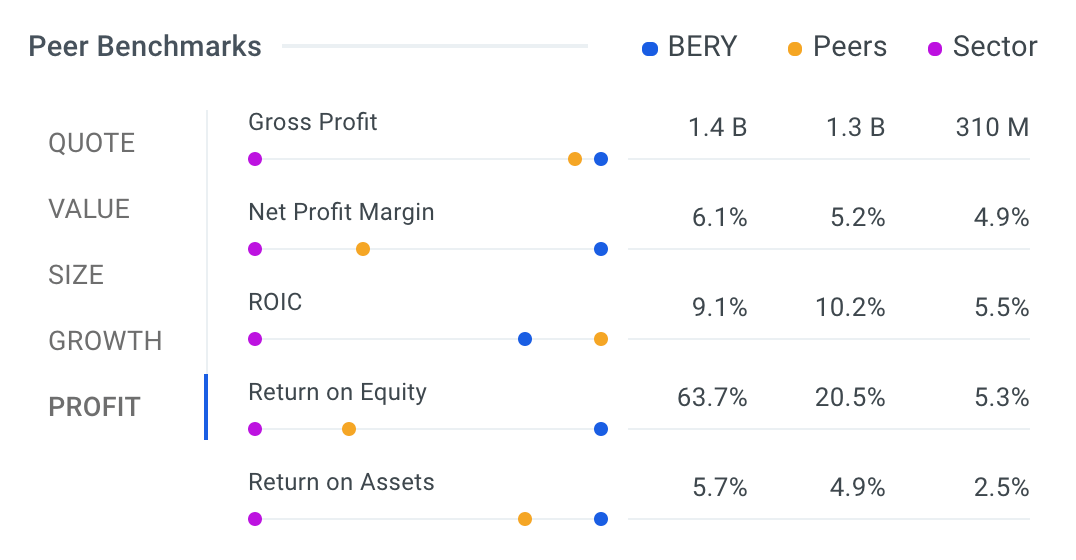Berry Global Group Inc (NYSE:BERY) Wrapped & Sealed With 30% Upside