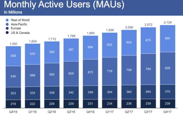 "Facebook (FB) Has Investors Hitting The ""Like"" Button"
