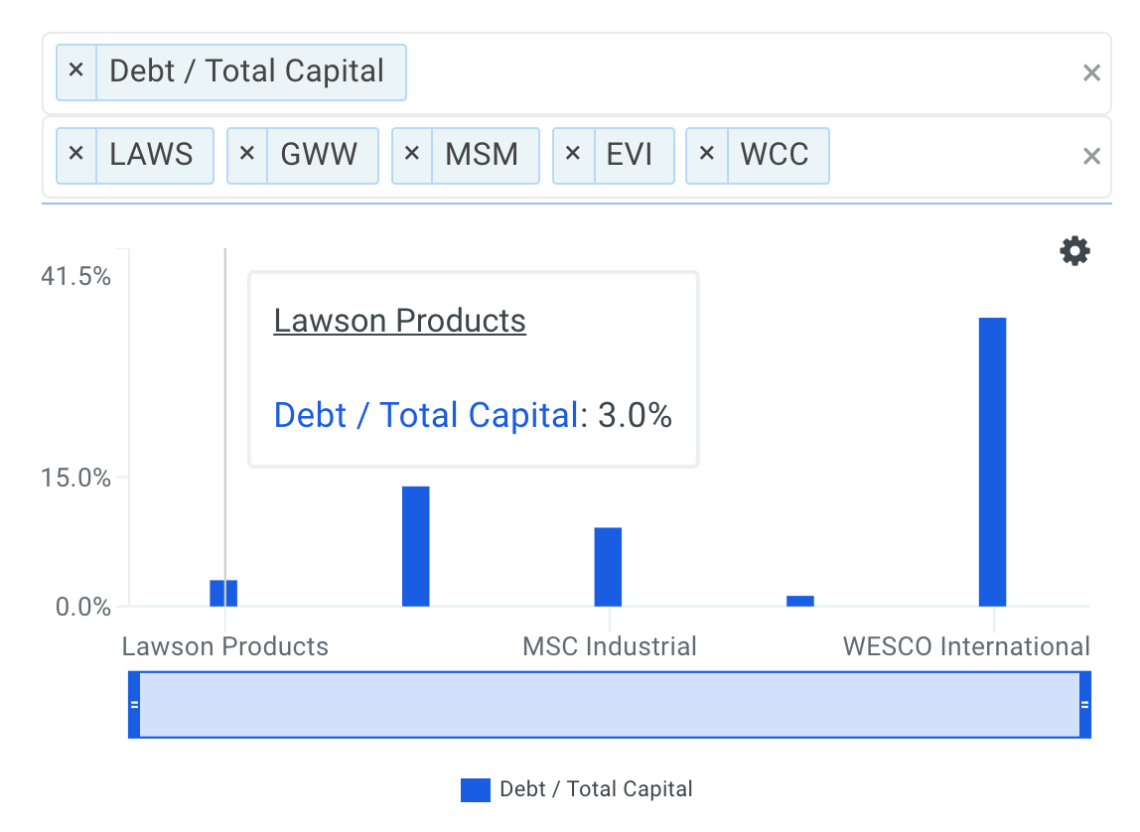 Lawson Products, Inc. (LAWS) Insiders Are Buying Shares. Should You?
