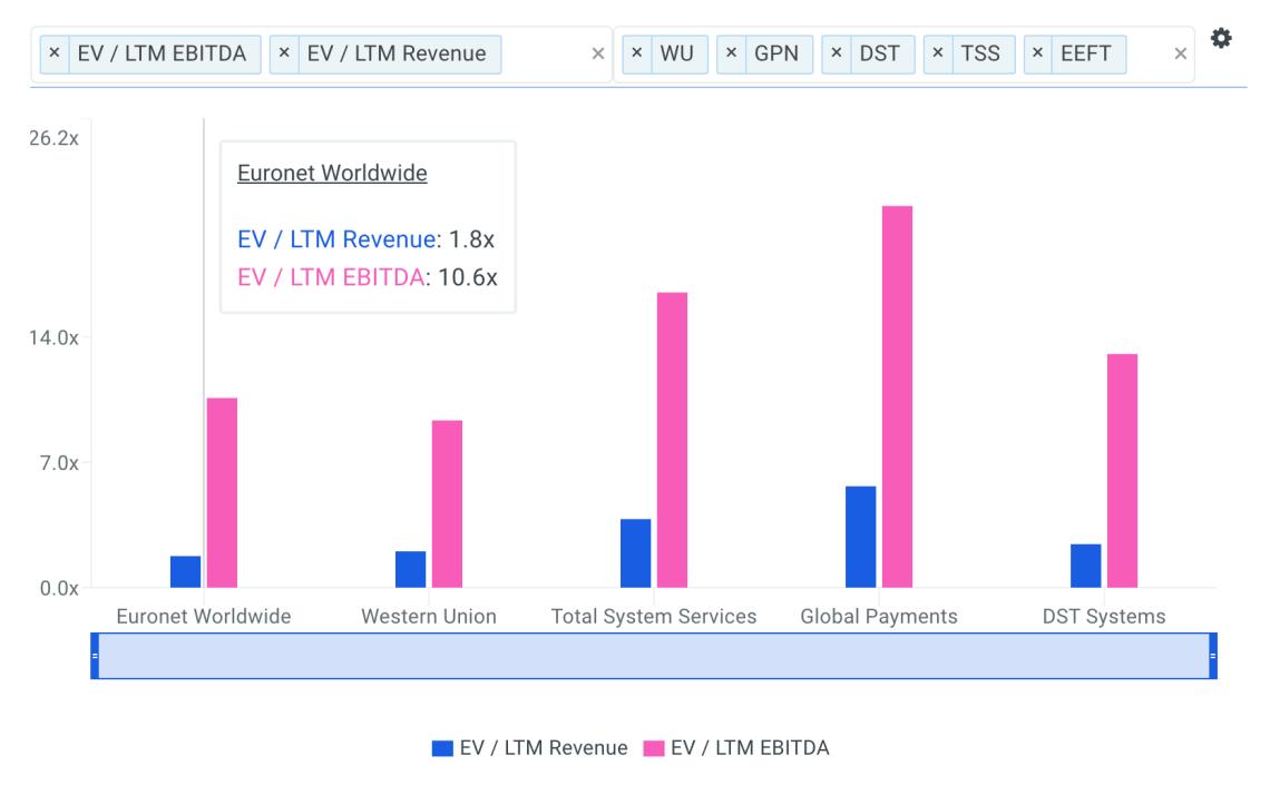 A Look At The Fair Value Of Euronet Worldwide, Inc. (NASDAQ: EEFT)