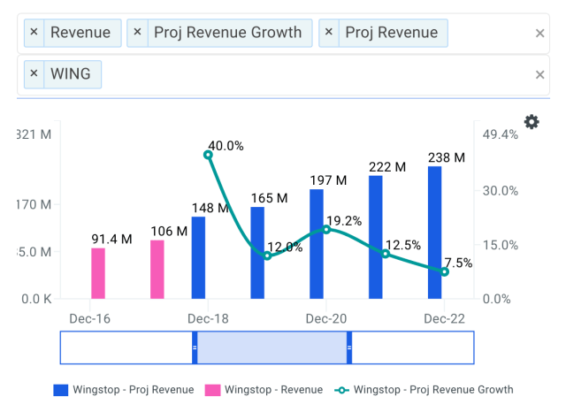 Is It Too Late To Buy Wingstop Inc (NASDAQ: WING)?