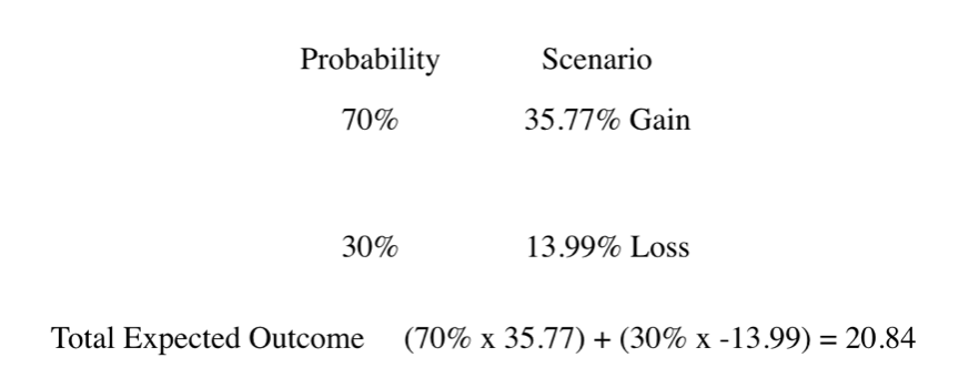 Investing With The Kelly Criterion Model