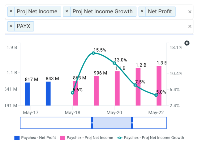 What Do The Dividends Of Paychex, Inc. (NASDAQ: PAYX) Say About Its Fair Value?