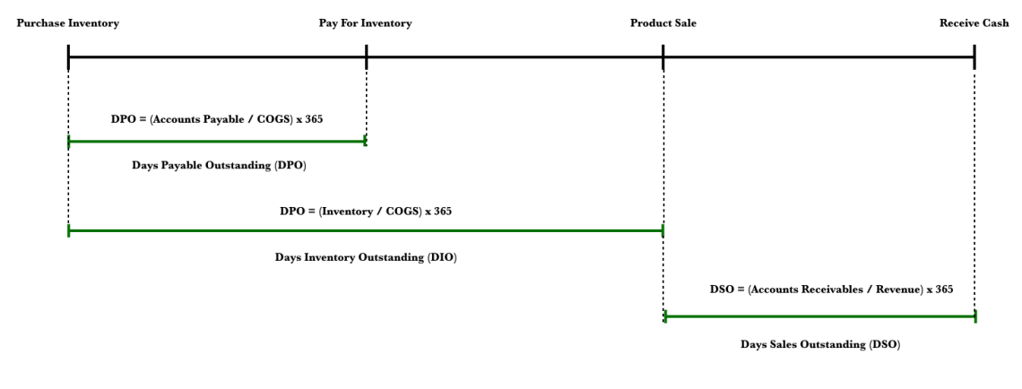 Using The Cash Conversion Cycle