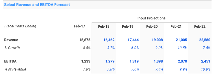 CarMax Shows 20% Upside Ahead of Earnings Wednesday