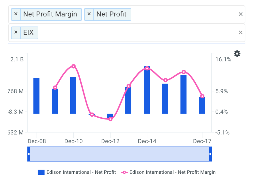 EIX Net Profit Margin Trends