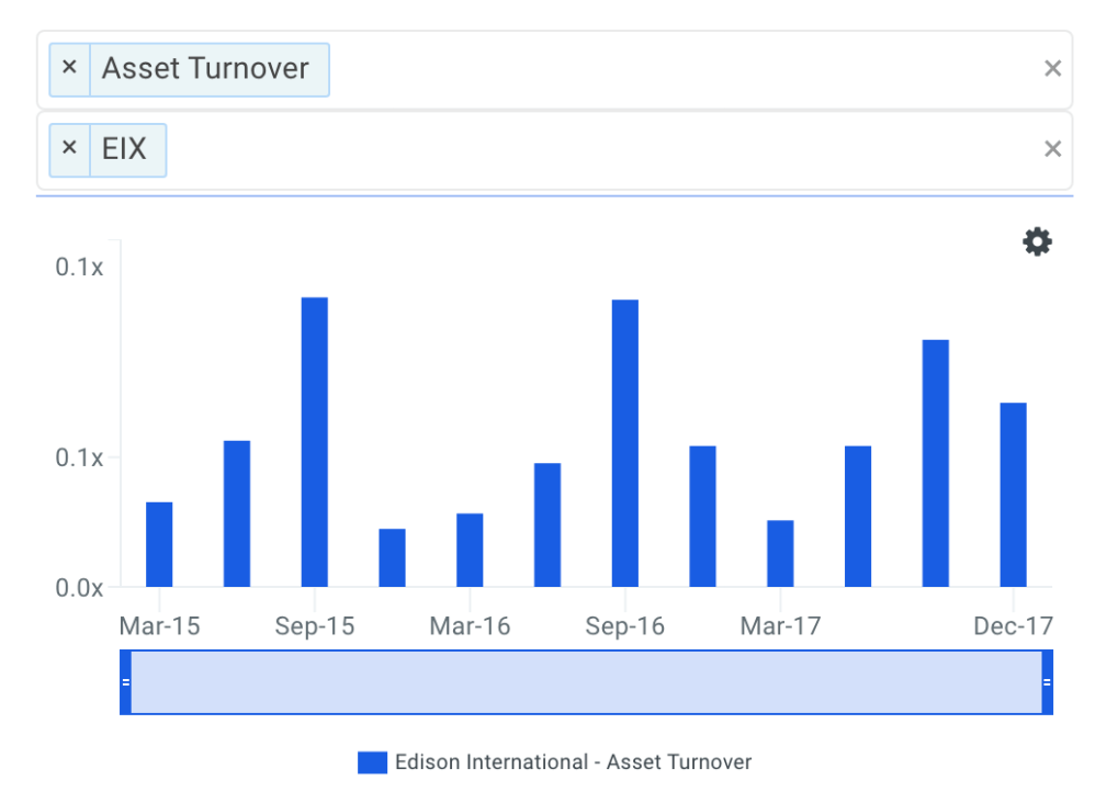 EIX Asset Turnover Trends