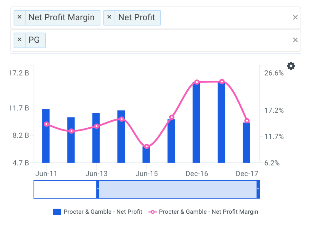PG Net Profit Margin Trends