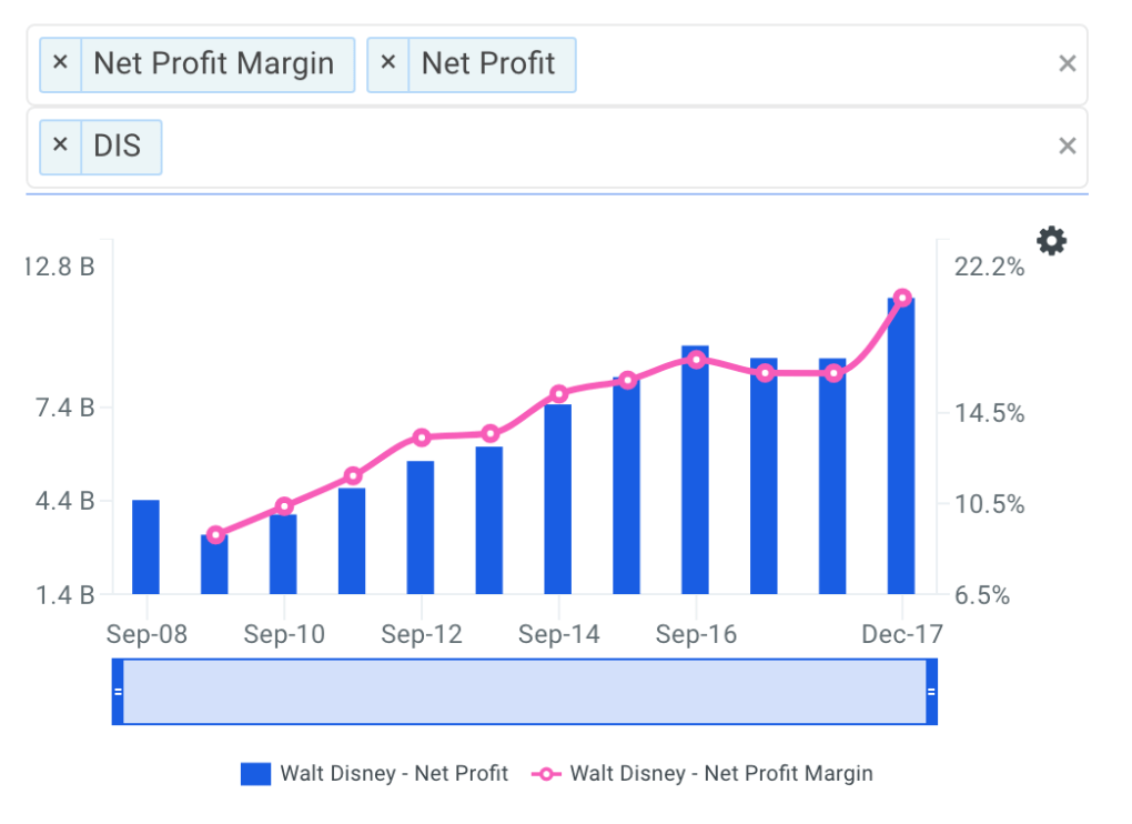 DIS Net Profit Margin Trends