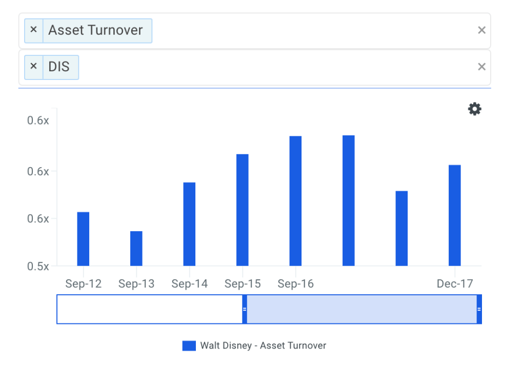 DIS Asset Turnover Trends