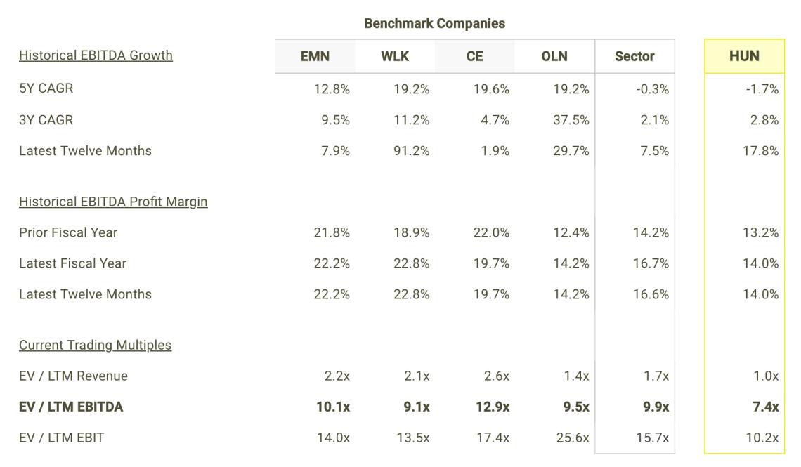 Should You Buy Huntsman Corporation (NYSE: HUN) At This EBITDA Multiple?