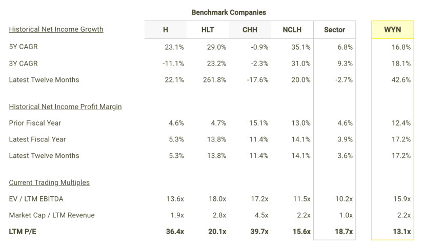 Should You Buy Wyndham Worldwide Corporation (NYSE: WYN) At This P/E Multiple?