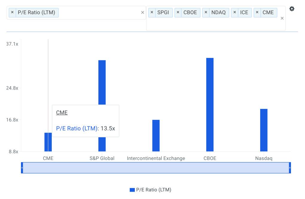 CME P/E Ratio vs Peers Chart