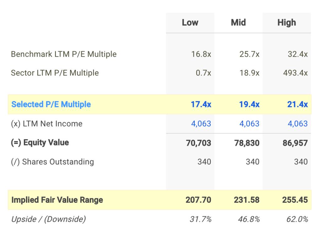 CME P/E Valuation Calculation