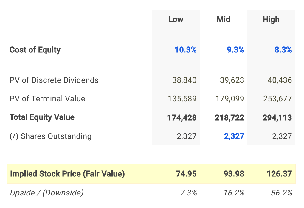 Novartis AG Dividend Fair Value Conclusion