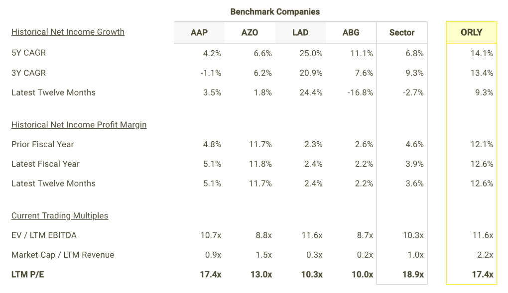 ORLY Net Income Growth and Margins vs Peers Table