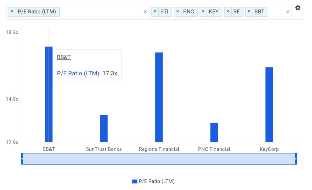 BBT P/E Ratio vs Peers Chart
