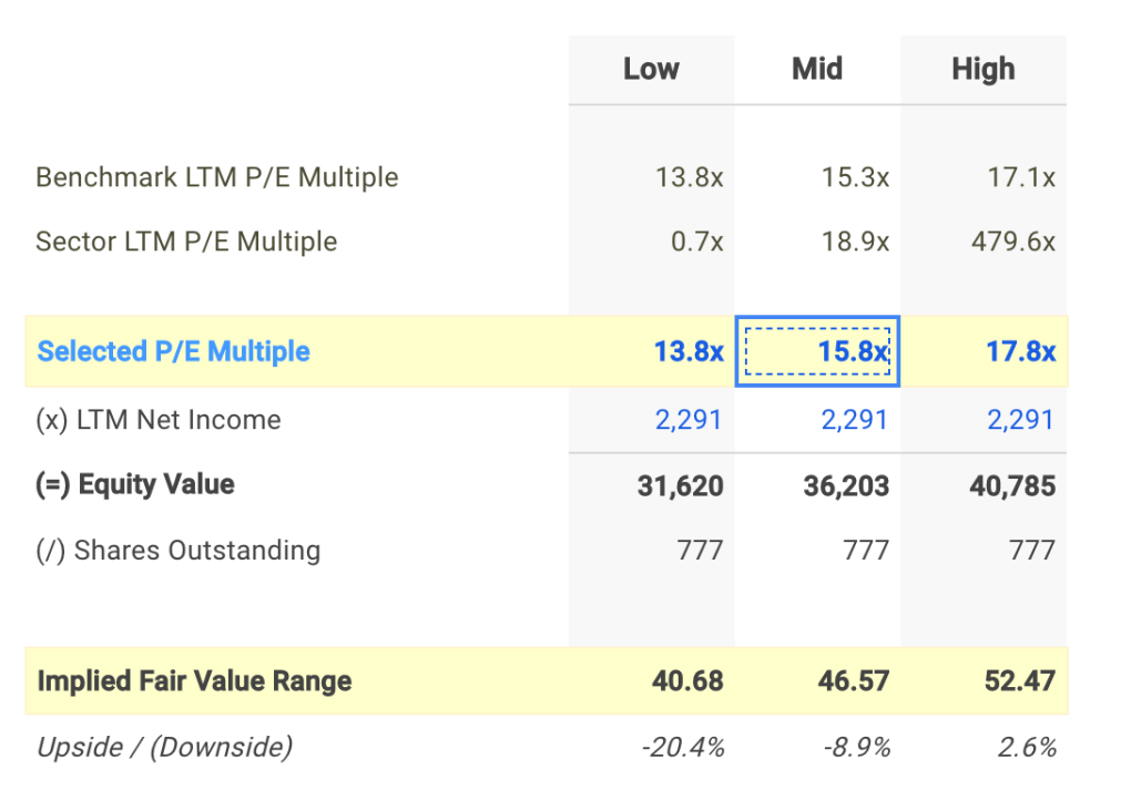 BBT P/E Valuation Calculation