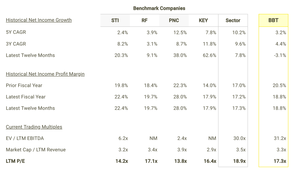 BBT Net Income Growth and Margins vs Peers Table
