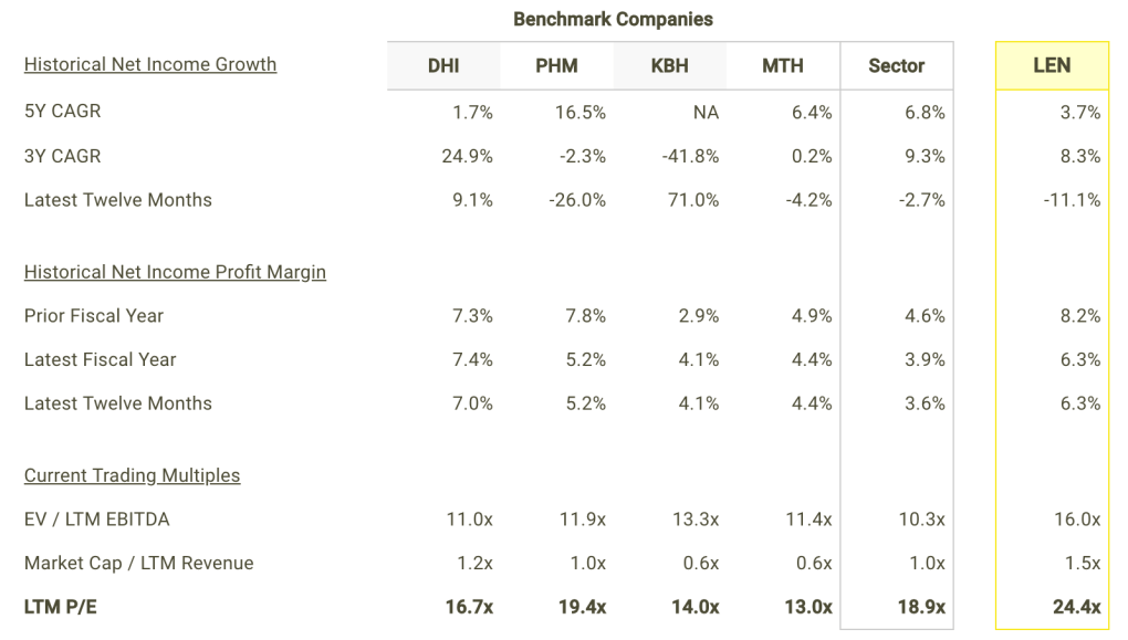 LEN Net Income Growth and Margins vs Peers Table