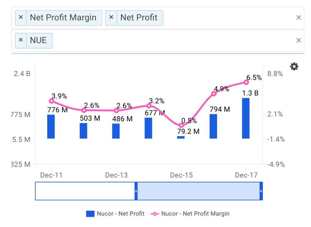 NUE Net Profit Margin Trends