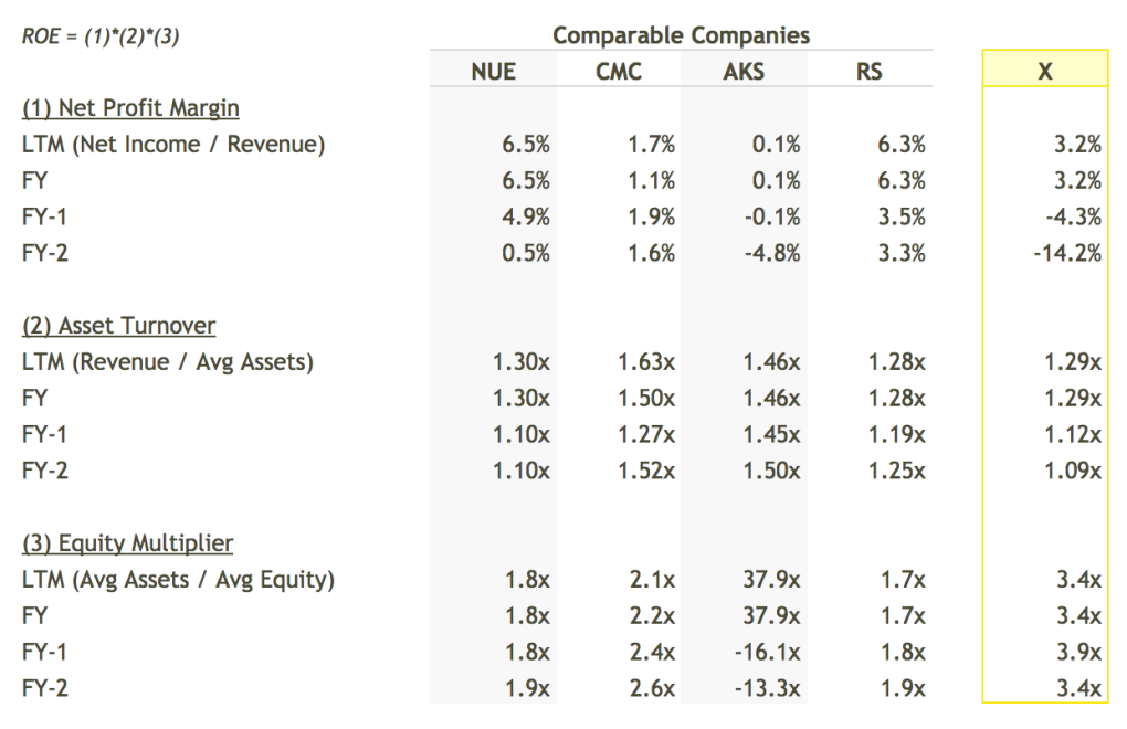 X ROE Breakdown vs Peers Table - DuPont Analysis