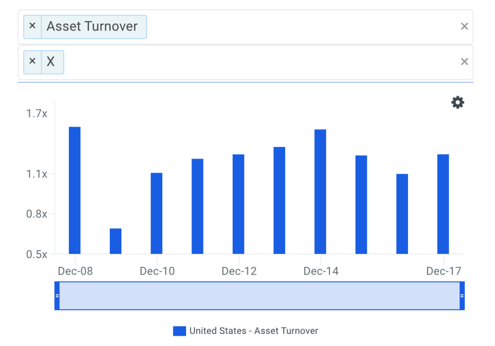 X Asset Turnover Trends