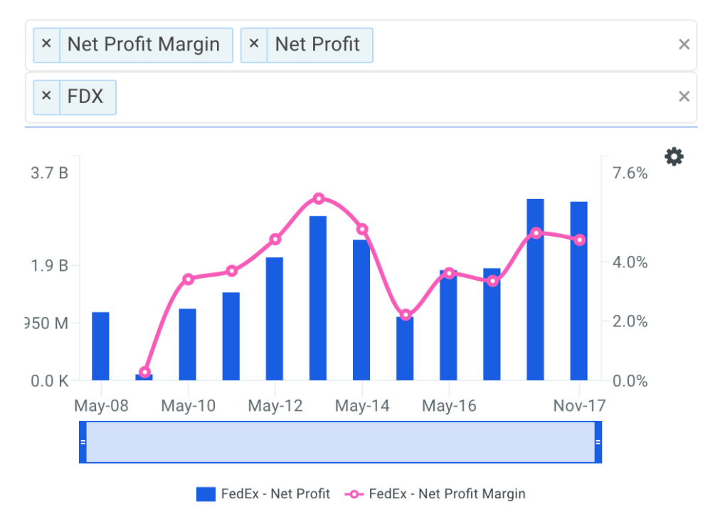 FDX Net Profit Margin Trends