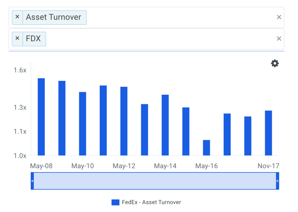 FDX Asset Turnover Trends