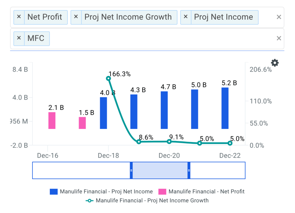 Manulife Financial Net Income Growth Chart