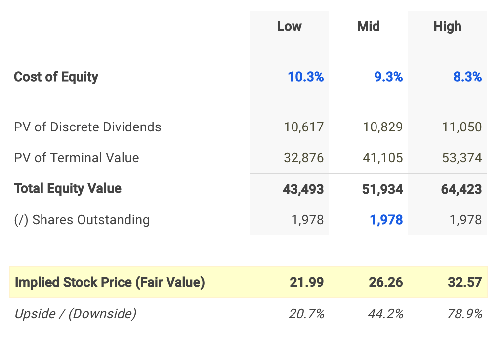 Manulife Financial Dividend Fair Value Conclusion