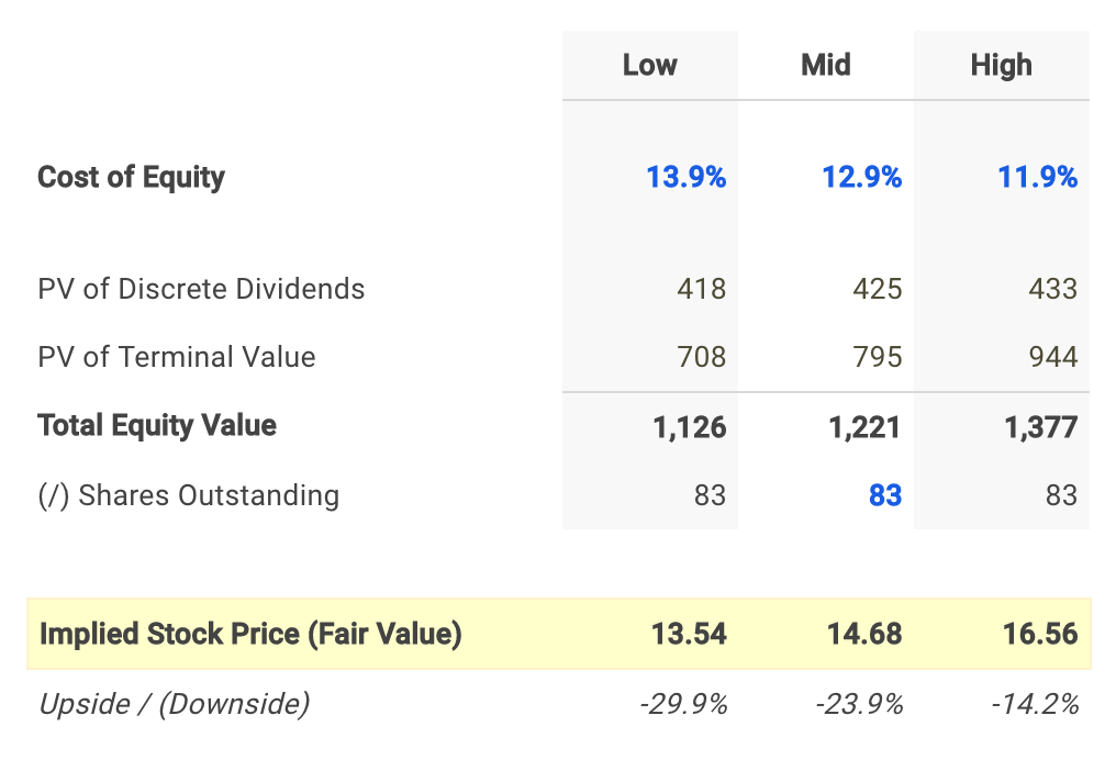 Waddell & Reed Dividend Fair Value Conclusion